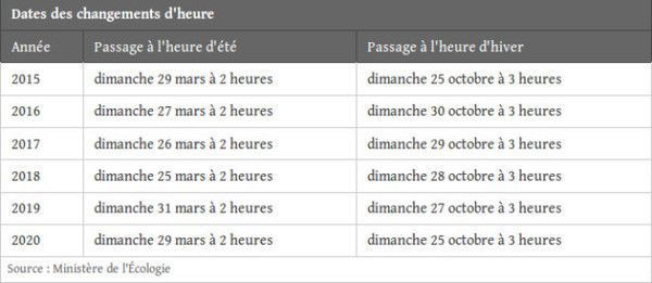 Dates des changements d'heure